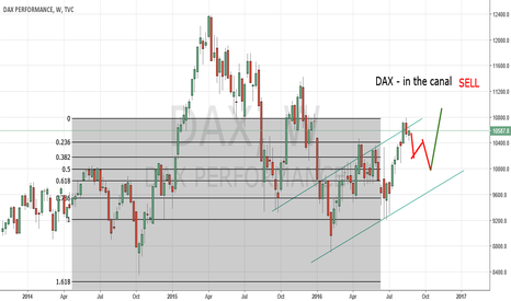 DAX: DAX on Top the canal - go short 50 Fibo ???