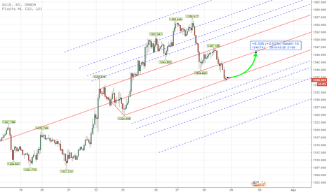 XAUUSD: PITCHFORK - CFD XAUUSD INTRADAY Analysis March 28th , 2018