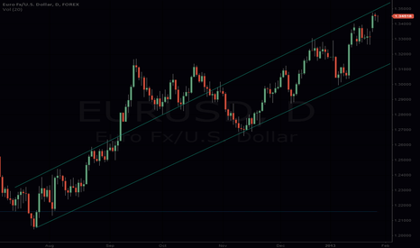 EURUSD: EURUSD Channel