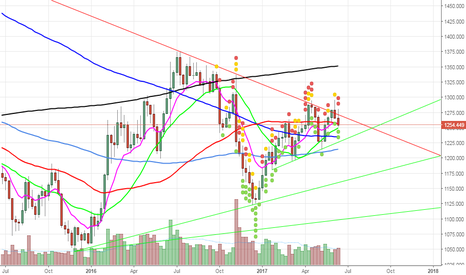 XAUUSD: SHORT AT LEAST TO TEST CANDLES 1236