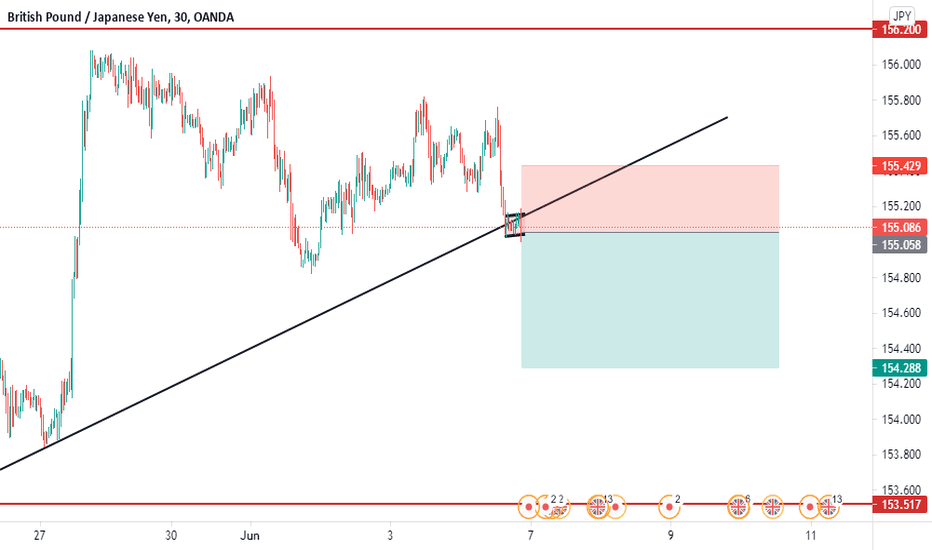 GBP/JPY SELL