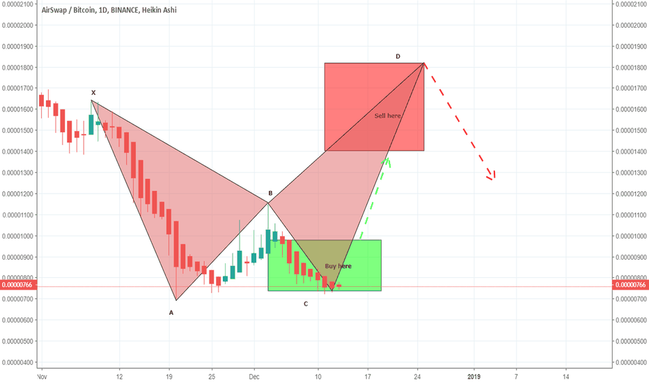 ASTBTC: ASTBTC is moving in a bearish BAT, a long opportunity