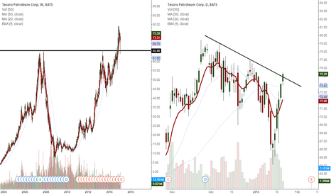 TSO: Daily breakout today, Weekly breakout early 2014