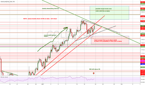 GOLD: gold scenario next week