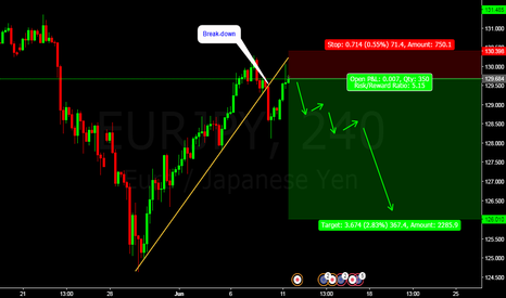EURJPY: EURJPY: WHO WILL SAY NO FOR 5 TIMES PROFIT? BEAR SHOW.