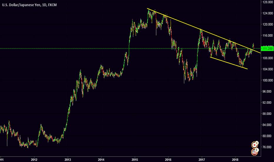 USDJPY: USD/JPY Yen