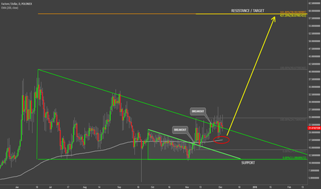 Fctusd Charts And Quotes Tradingview