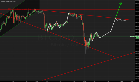 BTCUSD: Possible bulkowski descending broadening wedge