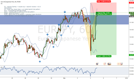 EURJPY: EUR/JPY double bearish patterns + structure, trend confluence