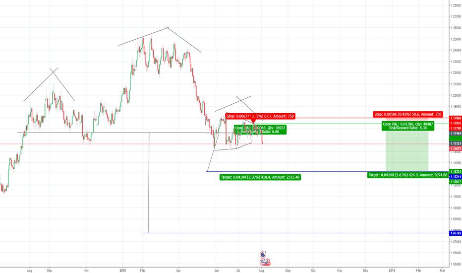 EURUSD: EUR/USD - Short - Inv HVF - H&S