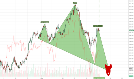 USDJPY: Hot: UJ 4H H&S Drop at NYSE open