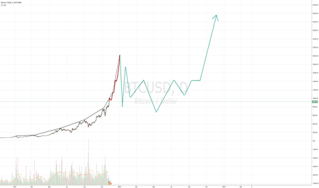 BTCUSD: Over-exponential growth and corrective phase