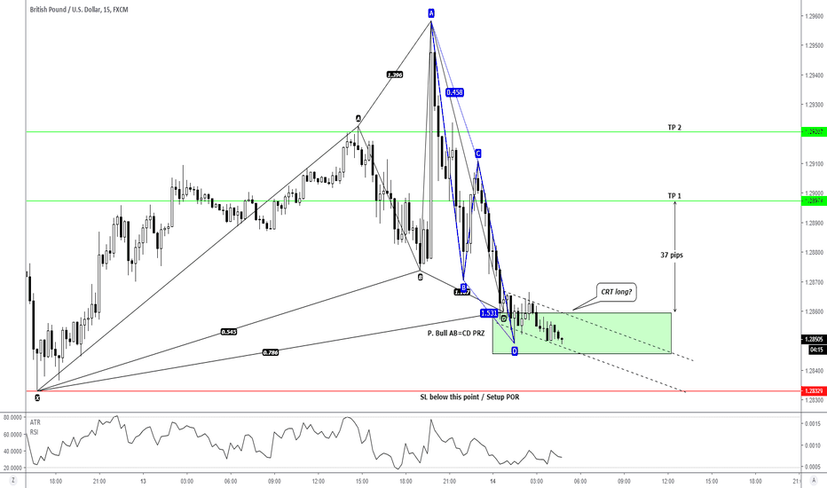 GBPUSD: 15M - intraday long opportunity for 37 pips TP 1