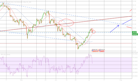 USDBRO: what will oil do when touching 50