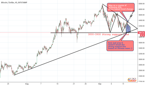 BTCUSD: $BTC Chart - Chinese Uncertainty