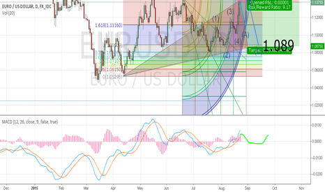 EURUSD: EURUSD POSSIBLE FAKE CORRECTION