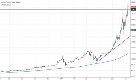 BTCUSD: BTCUSD Bitcoin contra Dólar Americano Objetivo conseguido.
