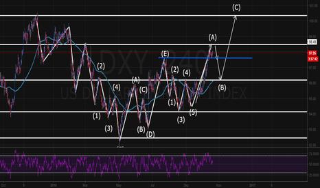 DXY: DXY short (B) elliott corrective wave