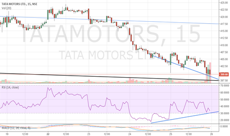 TATAMOTORS: Positive RSI divergence on Tata Motors