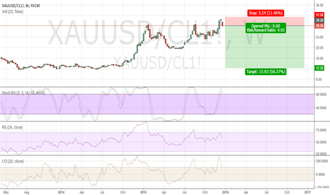 XAUUSD/CL1!: GOLD short