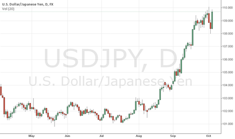 USDJPY: sell usdjpy with 700 tp