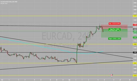 EURCAD: EUR/CAD SELL SELL SELL !!!