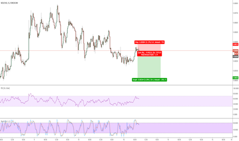 NZDUSD: Technical Shorting Opportunity