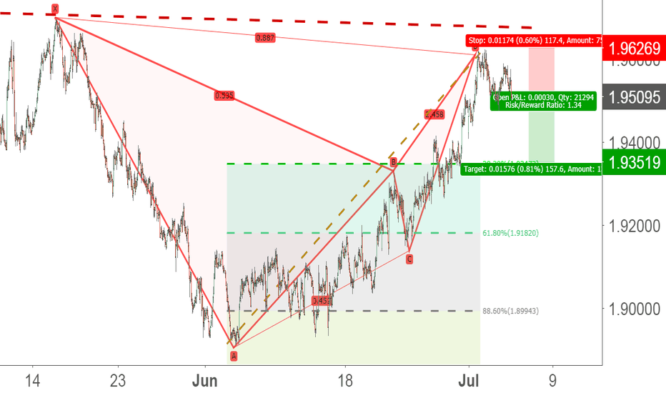 GBPNZD: bat pattern in GBP/NZD 1h
