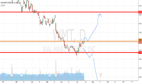 WMT: WMT: 74.05:  Long on Break out