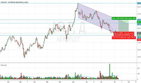 AFLT: Покупка Аэрофлота