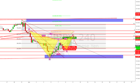 GBPJPY: My chart interpretation on the GJ