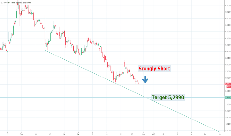 USDTRY: USD TRY Strogly Short