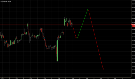 GOLD: Possible scenario based on price action