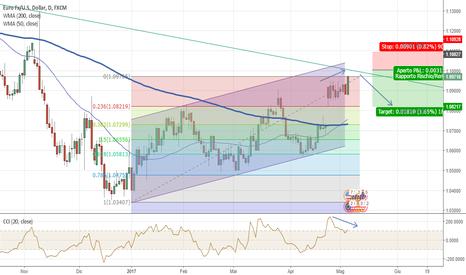EURUSD: EUR/USD. Ritracciamento e posizione short di breve