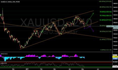 XAUUSD: XAUUSD - decision point 240 chart