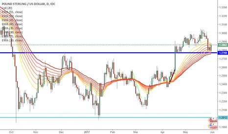 GBPUSD: GBP/USD strong support line daily chart