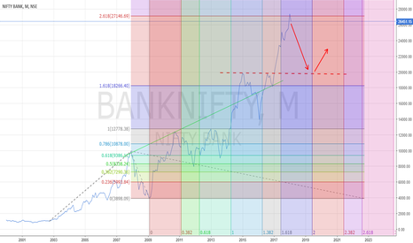 BANKNIFTY: bank nifty on monthly chart