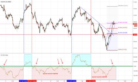 USDJPY: USDYEN: forte rimbalzo...ma è un cambio di trend?