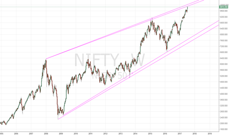 NIFTY: $NIFTY getting v close to a significant resistance