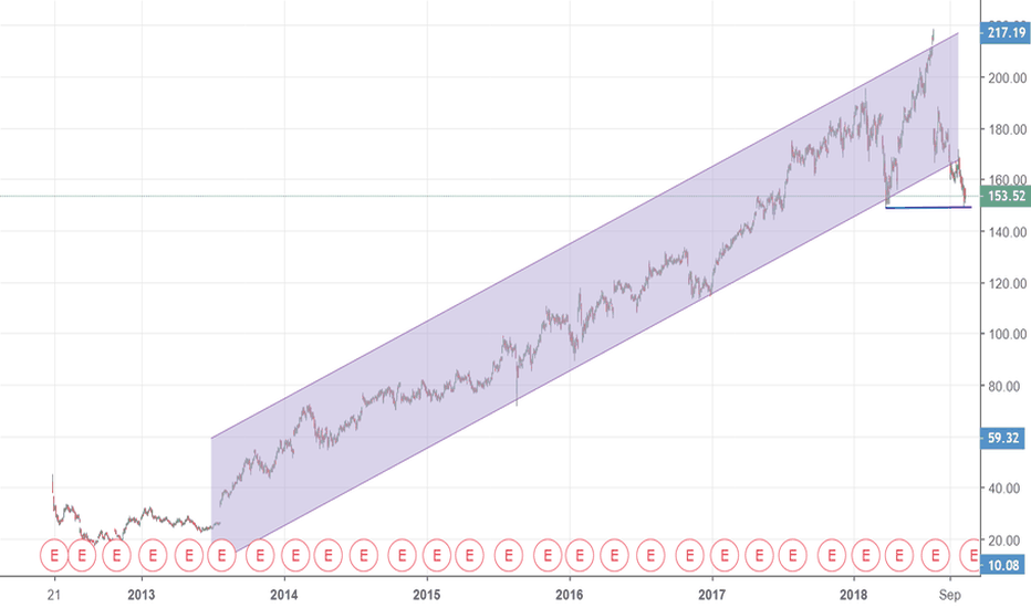 FB: Clear Break Out Of 5 Year Channel
