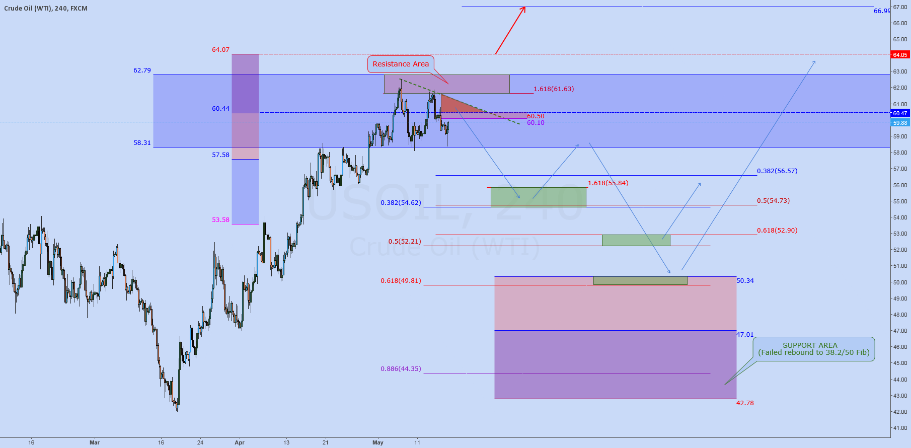 $USOIL ($WTI): Pullback? ...but we want see a new high!