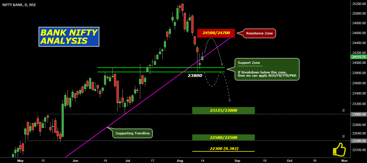 BankNifty: Analysis