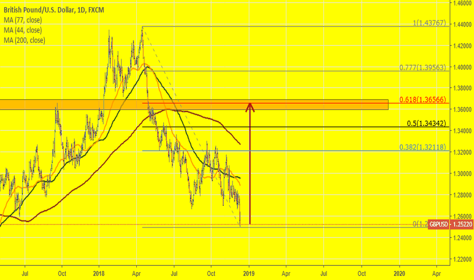 GBPUSD: GBPUSD: Is everything ok with British Pound? I do hope so.