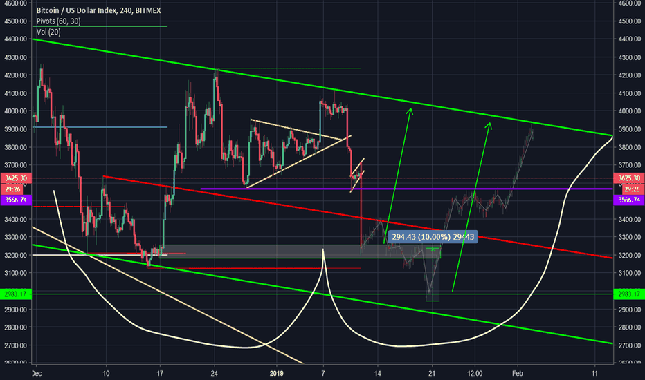 XBT: BTC Bottom short term!