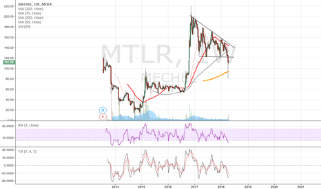 MTLR: Mechel long-term long