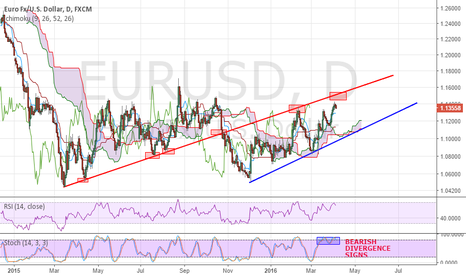 EURUSD: EURUSD bulls must be on high alert