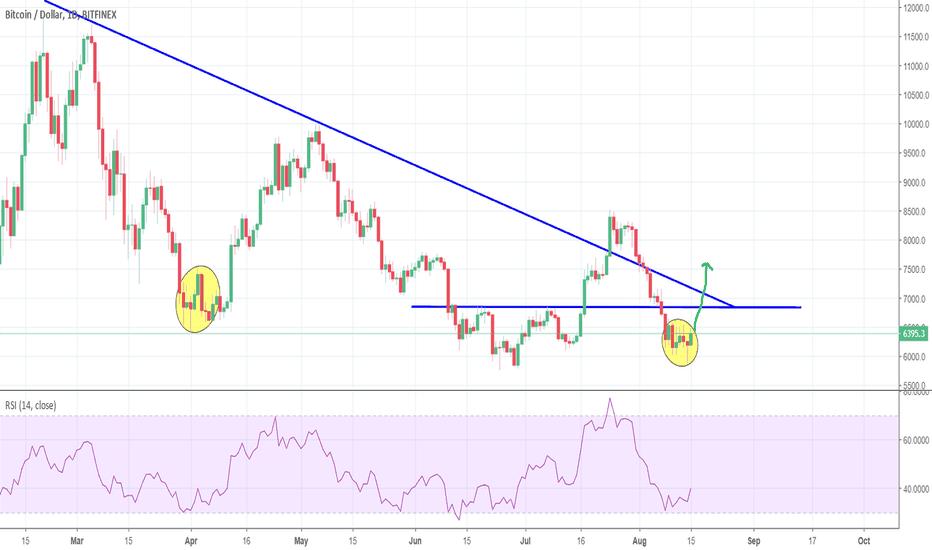 BTCUSD: Short squeeze imminent - big move up soon