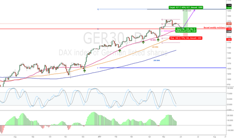 GER30: Ready for another buy on daily chart.