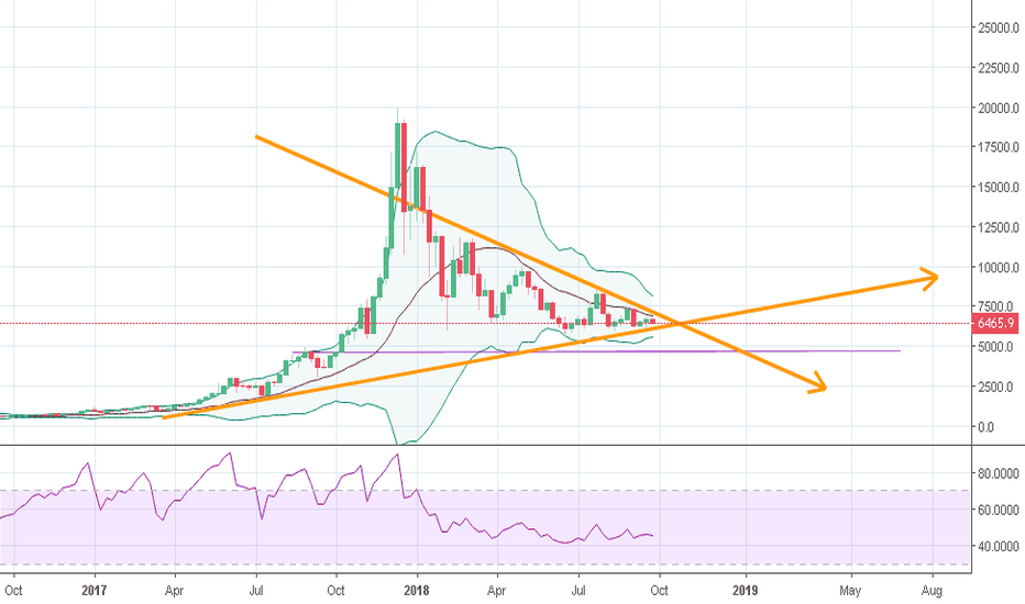 BTCUSD: break out is near ...