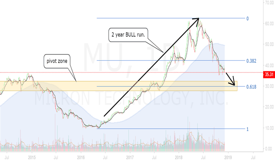MU: MU  (that crazy FIB level is showing up!)
